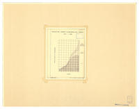 Population growth in Metropolitan Toronto 1871-1956 : diagram 2